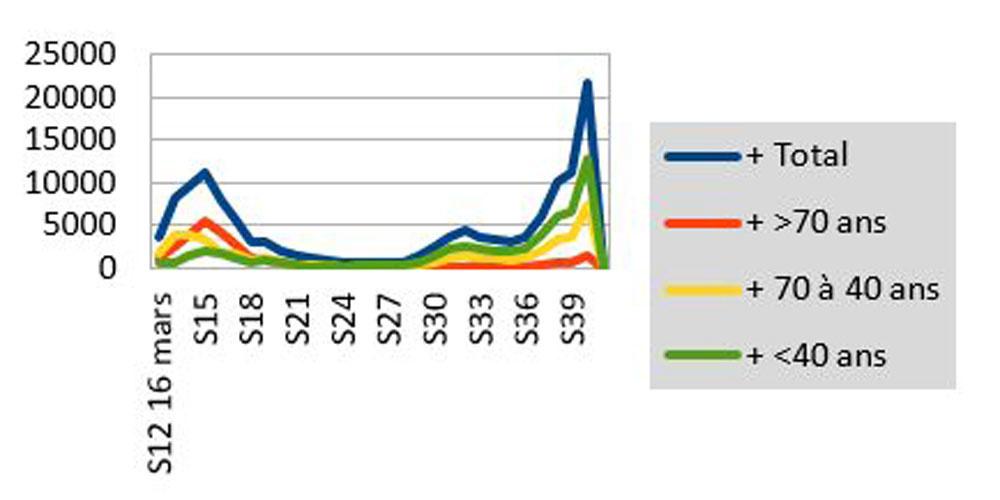 NB. Le graphique montre l'évolution du nombre de personnes COVID + par tranche d'âge., PL
