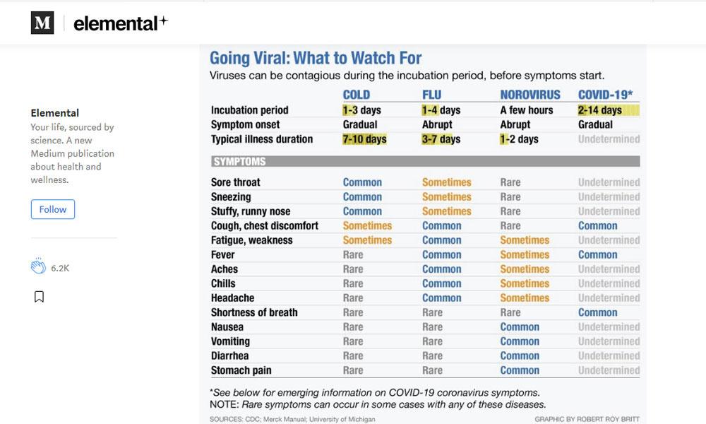 Medium/CDC: Merck Manual, University of Michigan