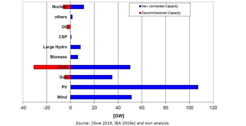 Figuur 2: Wereldwijd nieuwe aangesloten of ontmantelde elektriciteitsproductiecapaciteit voor 2018, .