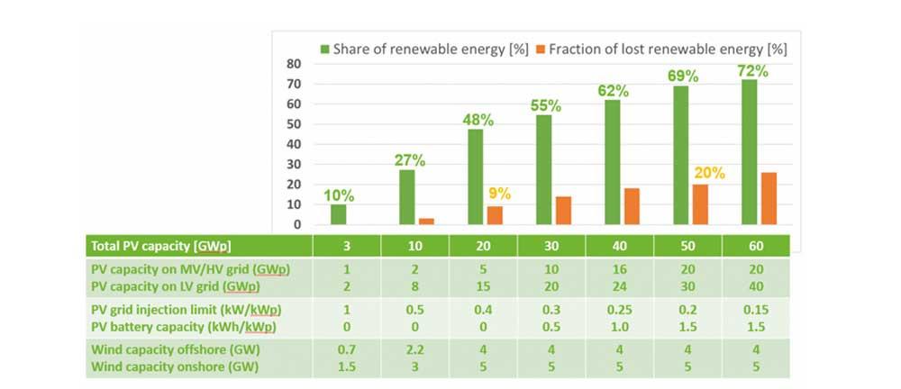Figuur 6: Percentage hernieuwbare energie in het Belgisch elektriciteitsverbruik als functie van wind- en zonnecapaciteit. Ook het percentage dat niet onmiddellijk kan worden verbruikt is gegeven., .