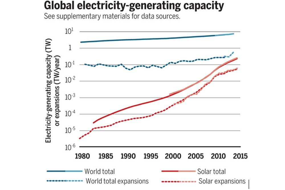 Figuur 1: Wereldwijde elektriciteitsproductiecapaciteit, .