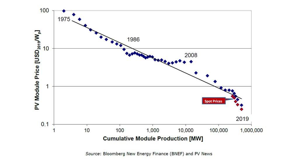 Figuur 3: Learning curve voor zonnepanelen, .