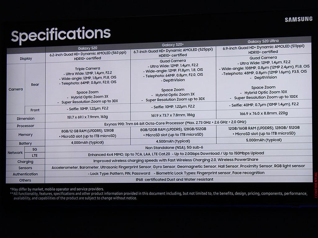 Les spécifications de la série Samsung Galaxy S20, PVL