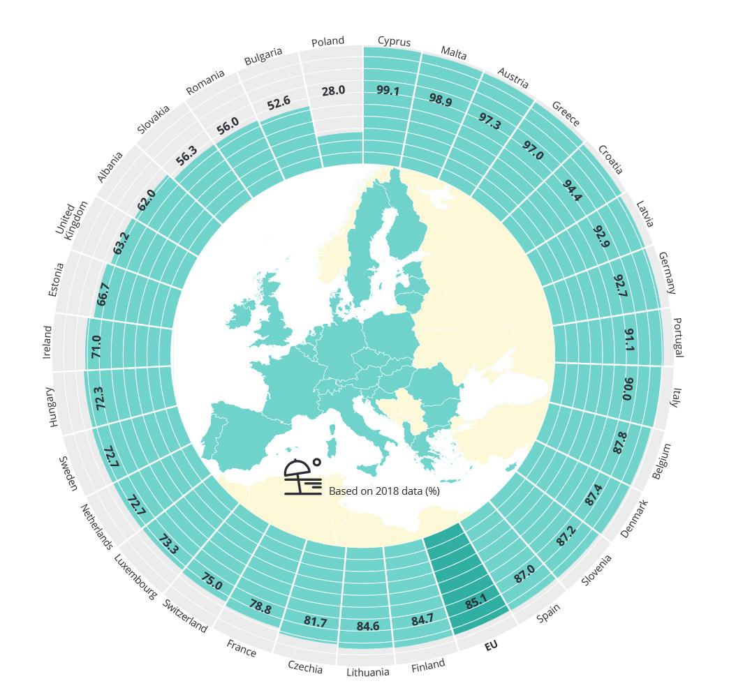 ., Agence européenne pour l'Environnement (EEA)