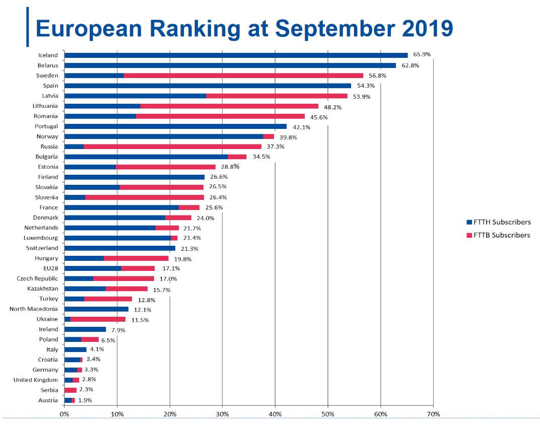 België mag dan wel de snelste stijger zijn, ons land komt nog niet voor in de Europese rangschikking voor glasvezel., FTTH Council Europe /IDATE
