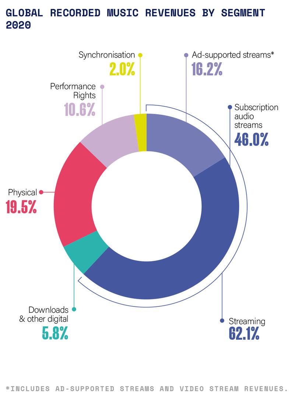 Revenus globaux de la musique enregistrée en 2020, par segments, IFPI