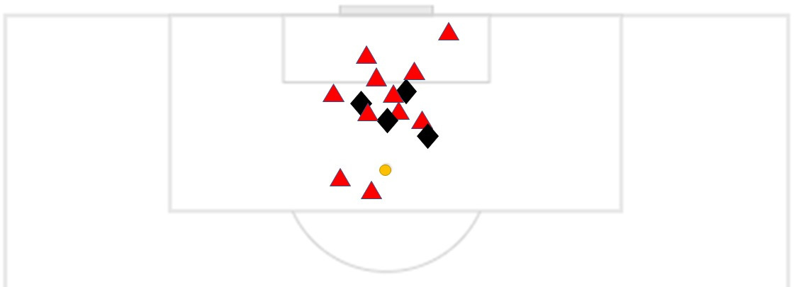 Driehoek = schot; ruit = kopbal; rondje = penalty, Redactie