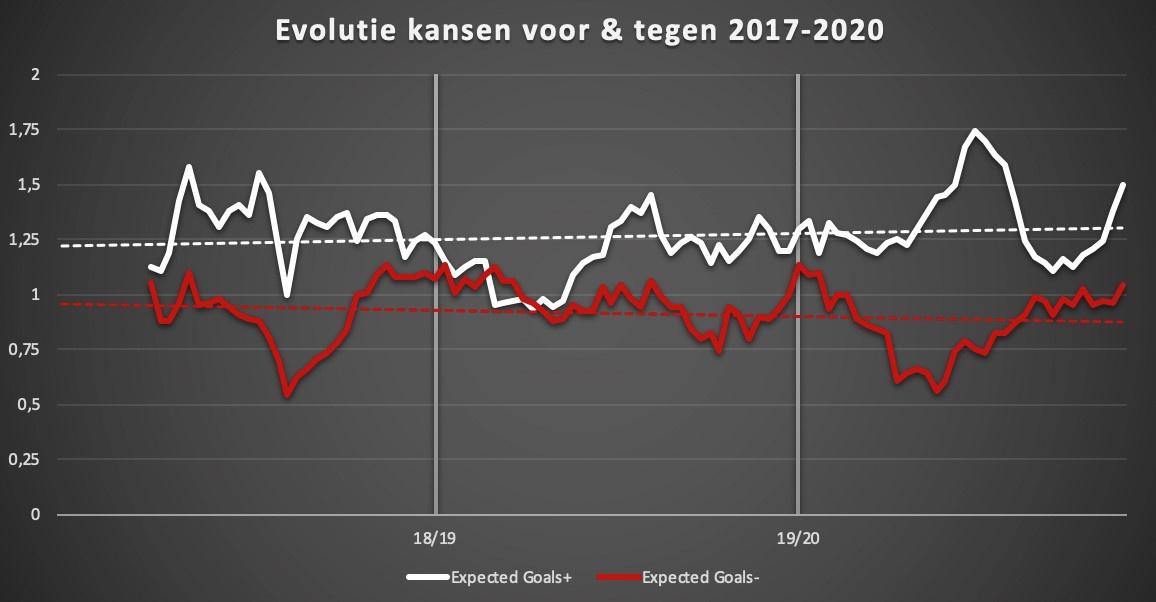 De evolutie van de kansen voor en tegen (Expected goals) van de voorbije 3 seizoenen., Redactie