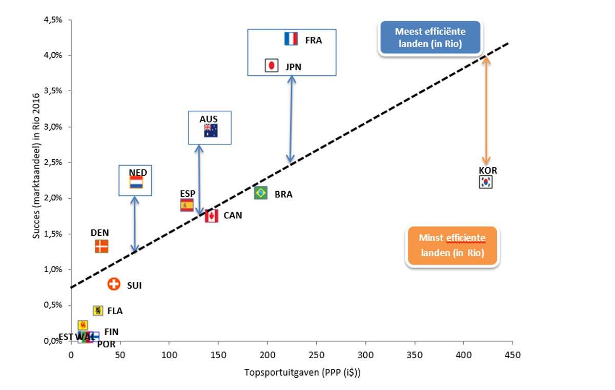 De horizontale lijnt toont de uitgaven aan topsport in de aanloop naar de Olympische Spelen van Rio; de verticale lijn geeft het succes weer (als een percentage van totaal aantal medailles). Er is een direct verband tussen uitgaven en succes. Maar sommige landen wonnen méér medailles dan wat ze uitgaven. Dat zijn onder andere Frankrijk, Japan, Australië en Nederland. Dit kunnen we efficiënte landen noemen. Na de Olympische Spelen in Tokyo zal bekeken worden of deze vaststelling kan standhouden., .