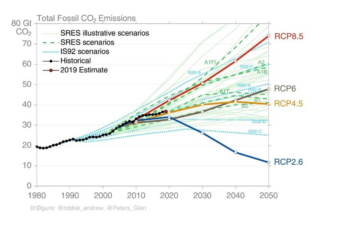 Grafiek 2: Evolutie globale CO2-uitstoot afkomstig van fossiele brandstoffen - Noot: CO2 staat in voor ongeveer 76% van het totale antropogene broeikaseffect. En de blauwe lijn (RCP2.6) is het te volgen pad om met een goede kans onder de gevaarlijke 2°C-grens te blijven., .