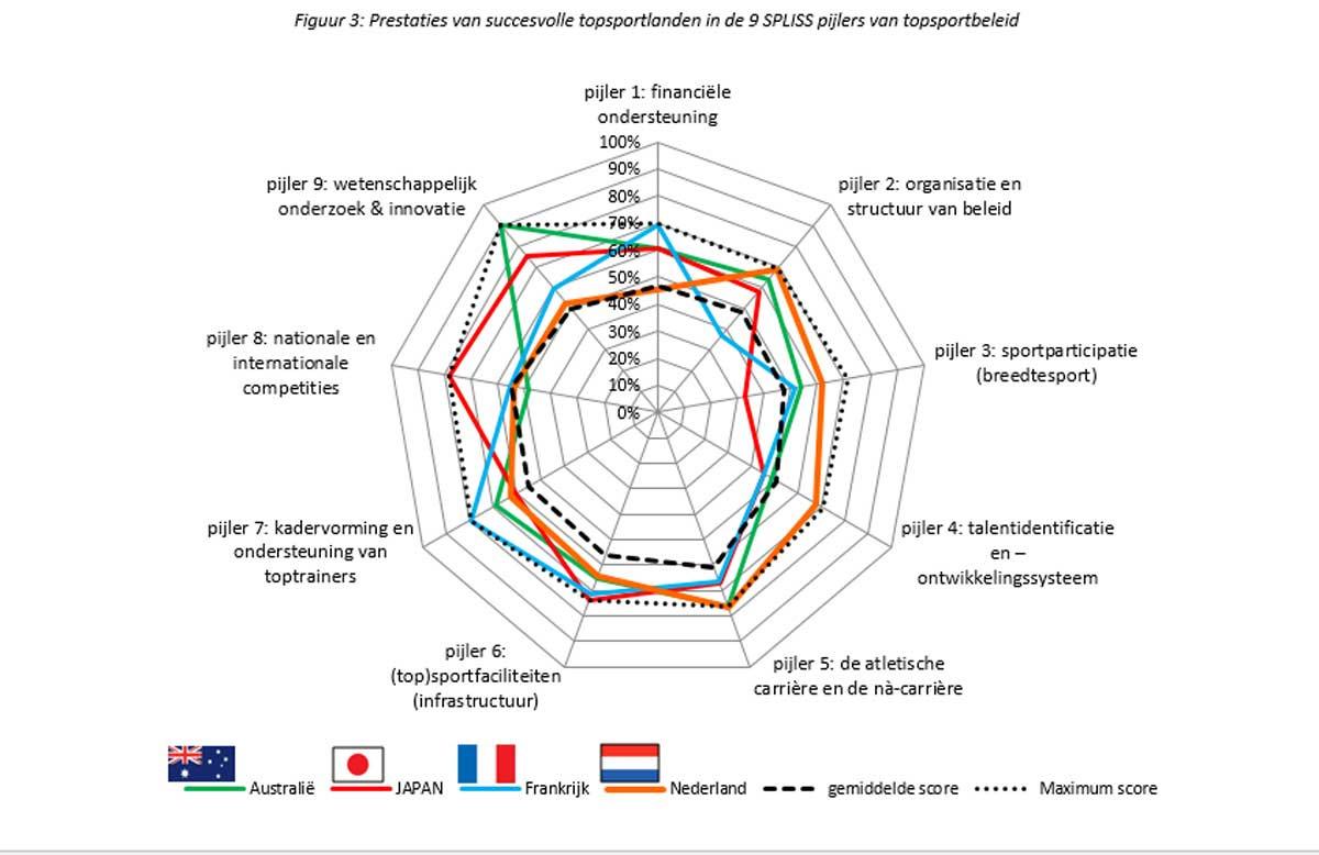 Figuur 3 vergelijkt de scores op de 9 pijlers van deze vier landen. Nederland, als kleinste van de vier, valt op omdat het op geen enkele pijler rond het gemiddelde scoort en de sterkste score heeft van alle landen op de organisatie en structuur van het beleid. Nederland werkt al zeer lang heel planmatig en pro-actief in topsport. De verwachtingen voor Tokyo liggen er dan ook hoog. Australië heeft een sterk beleid in alle pijlers, behalve internationale competities. Het is een topland in wetenschappelijk onderzoek en innovatie. Japan en Frankrijk hebben dan weer sterktes in andere pijlers. Het is duidelijk dat er geen enkel topland de sterkste score behaalt op alle pijlers., .