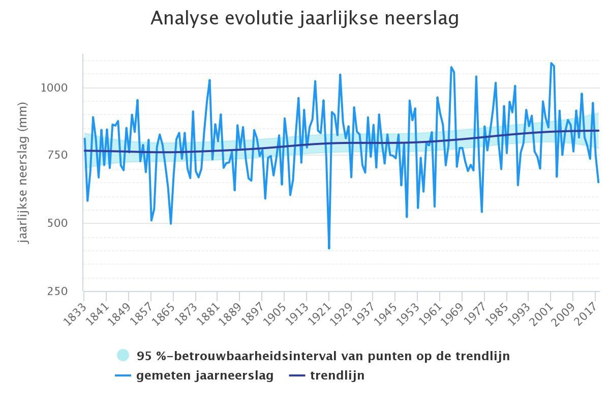 Figuur 1 evolutie neerslag per jaar in België vanaf 1833. Bron: MIRA op basis van KMI (WWW.MILIEURAPPORT.BE), geraadpleegd op 09/07/2020.