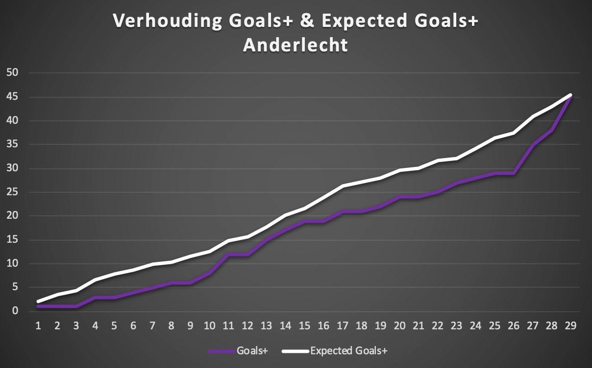 De verhouding tussen de gemaakte goals en de gecreëerde kansen. Aan het einde van het seizoen maakte RSCA een serieuze inhaalbeweging, maar uiteindelijk blijft hun efficiëntie gemiddeld. , Redactie