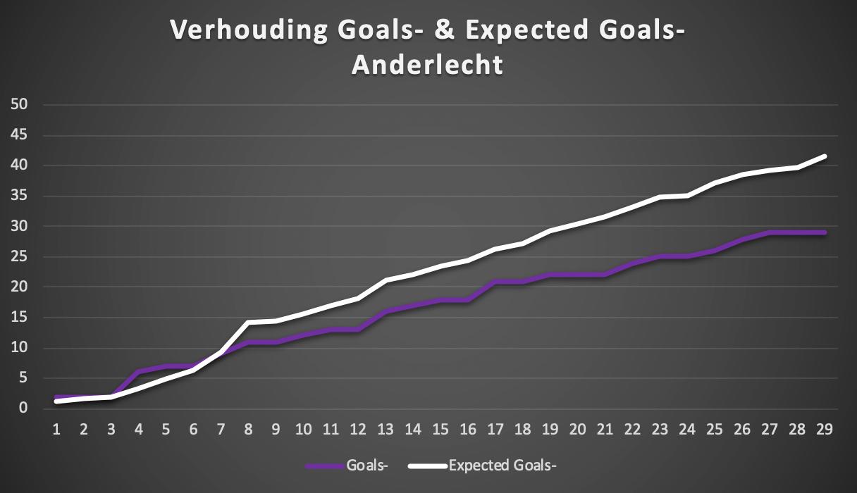 De verhouding tussen het aantal goals tegen en (het aantal en de kwaliteit van) de doelpogingen tegen. Na een moeilijk begin slikte Anderlecht systematisch minder goals dan verwacht., Redactie