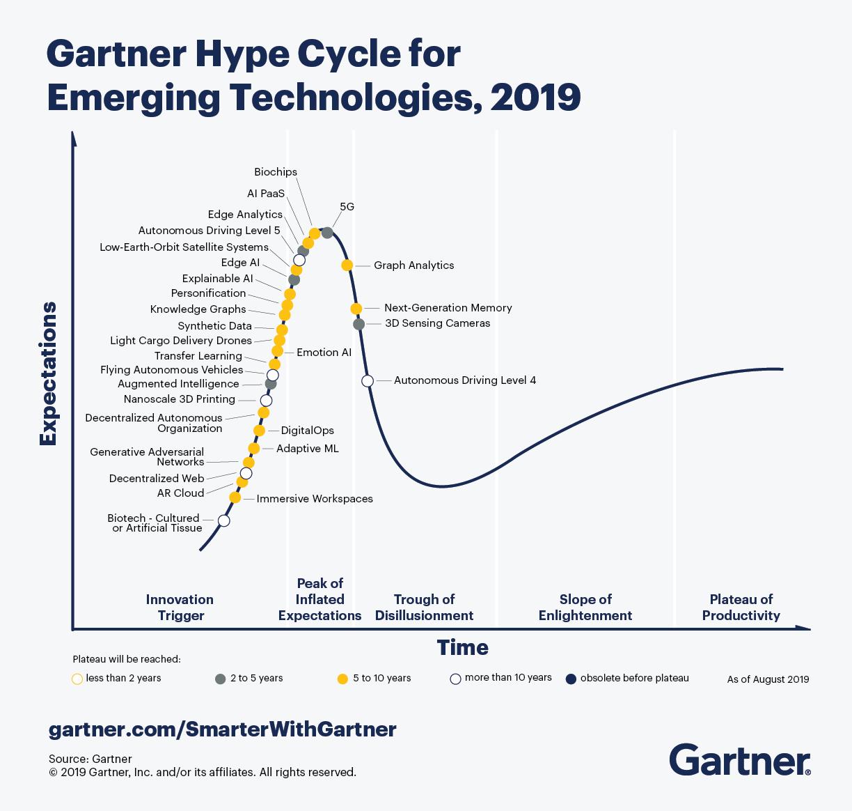 La Réalité Augmentée a disparu du Gartner Hype Cycle 2019, Gartner