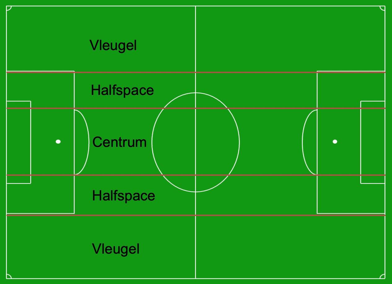 De zones van de halfspaces, tussen de vleugels en het centrum., Redactie