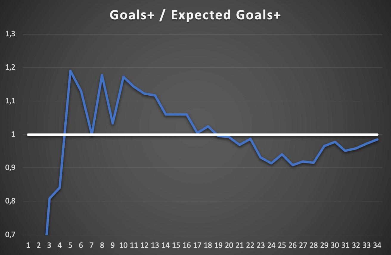 De verhouding van doelpunten en het gemiddeld aantal doelpunten te verwachten op basis van de kwaliteit van hun doelpogingen (Expected Goals). Een score van 1 betekent dat een ploeg aan een gemiddelde efficiëntie kansen omzet in doelpunten., Redactie