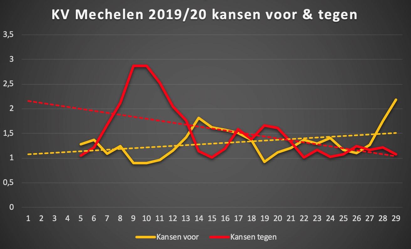 Evolutie van de kansen (Rollend gemiddelde van 5 speeldagen Expected Goals) voor en tegen van KV Mechelen dit seizoen. Naarmate het seizoen vorderde, steeg de kansencreatie en daalde het aantal weggegeven doelpogingen., Redactie