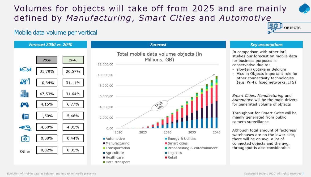 De hoeveelheid data die objecten zullen verzenden via het mobiele netwerk evolueert. Tegen 2030 zullen smart cities en automotive de grote slokops zijn. Tegen 2040 zal ook manufacturing een grotere mobiele dataverbruiker zijn., BIPT/Capgemini
