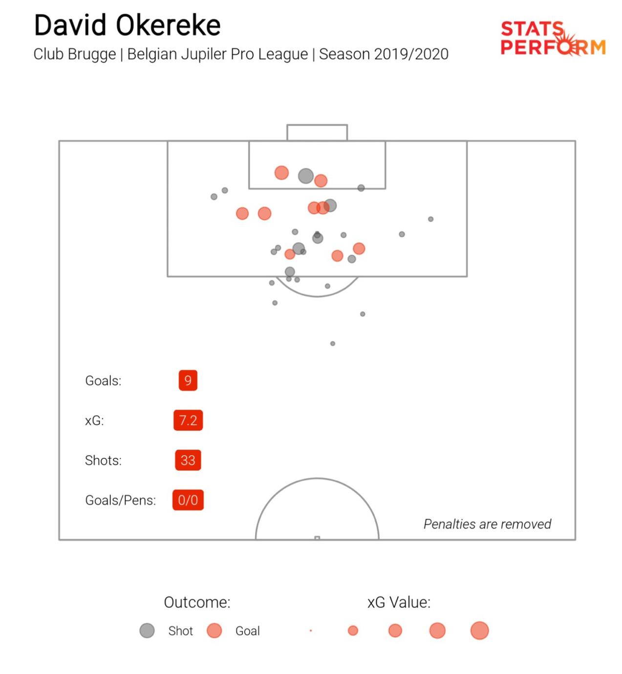 De locaties van de doelpogingen van Okereke dit seizoen in de Jupiler Pro League., Stats