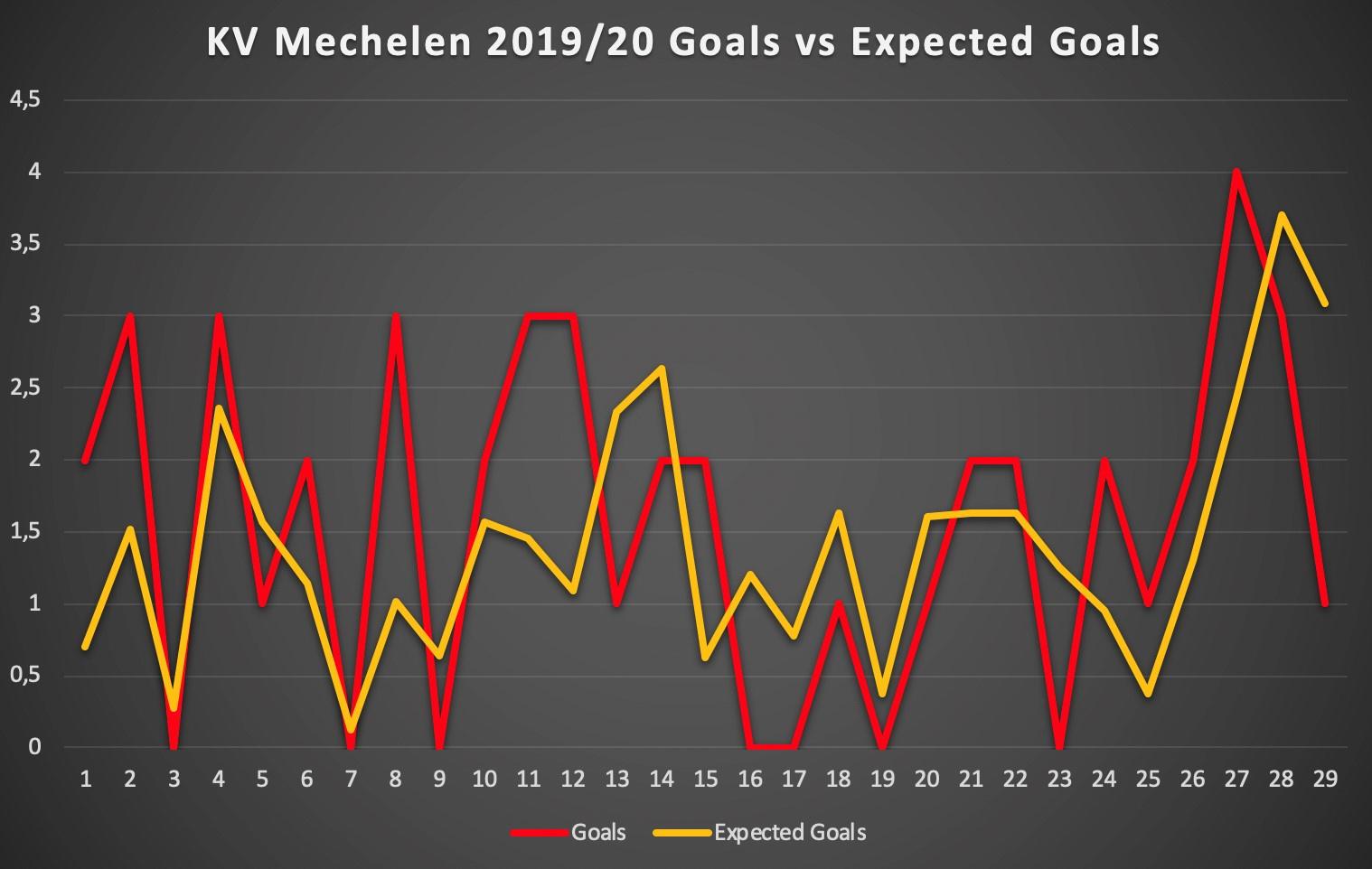 De verhouding tussen de gemaakte doelpunten en de 'verwachte' doelpunten op basis van de hoeveelheid en de kwaliteit van de doelpogingen (Expected Goals). Vooral in het eerste deel van het seizoen scoorde KV Mechelen relatief veel doelpunten uit weinig of kleine kansen., Redactie