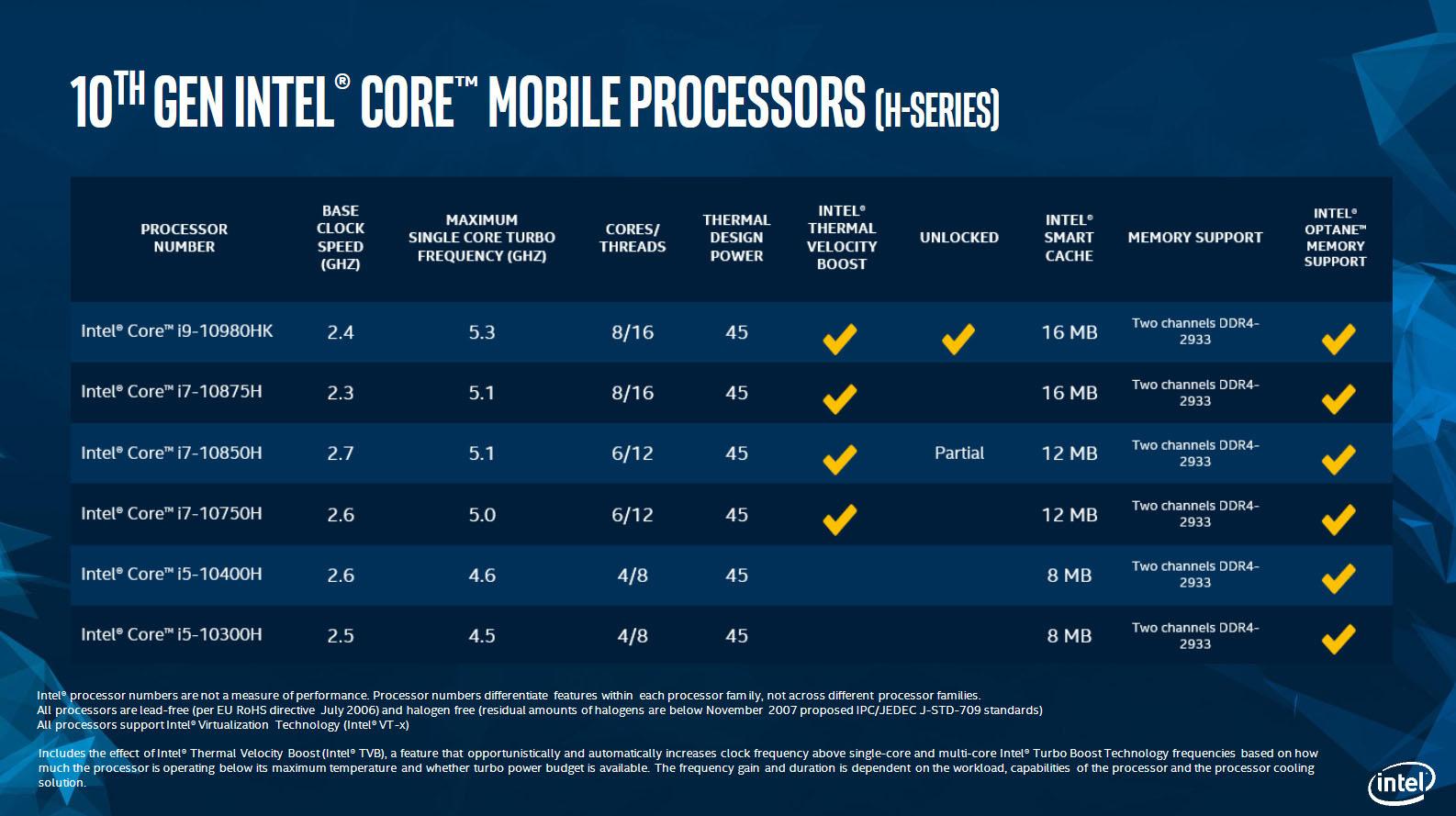 ., Intel