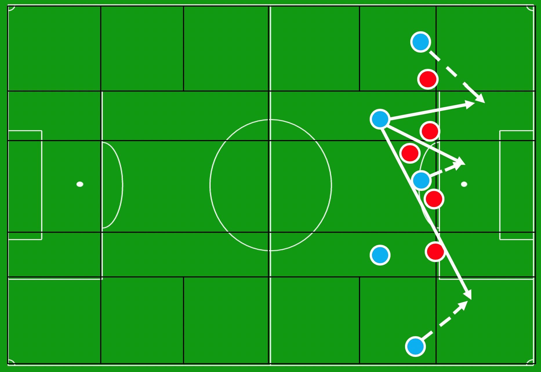 De aanvallende bezetting van Manchester City, met één speler in elke verticale zone., Redactie