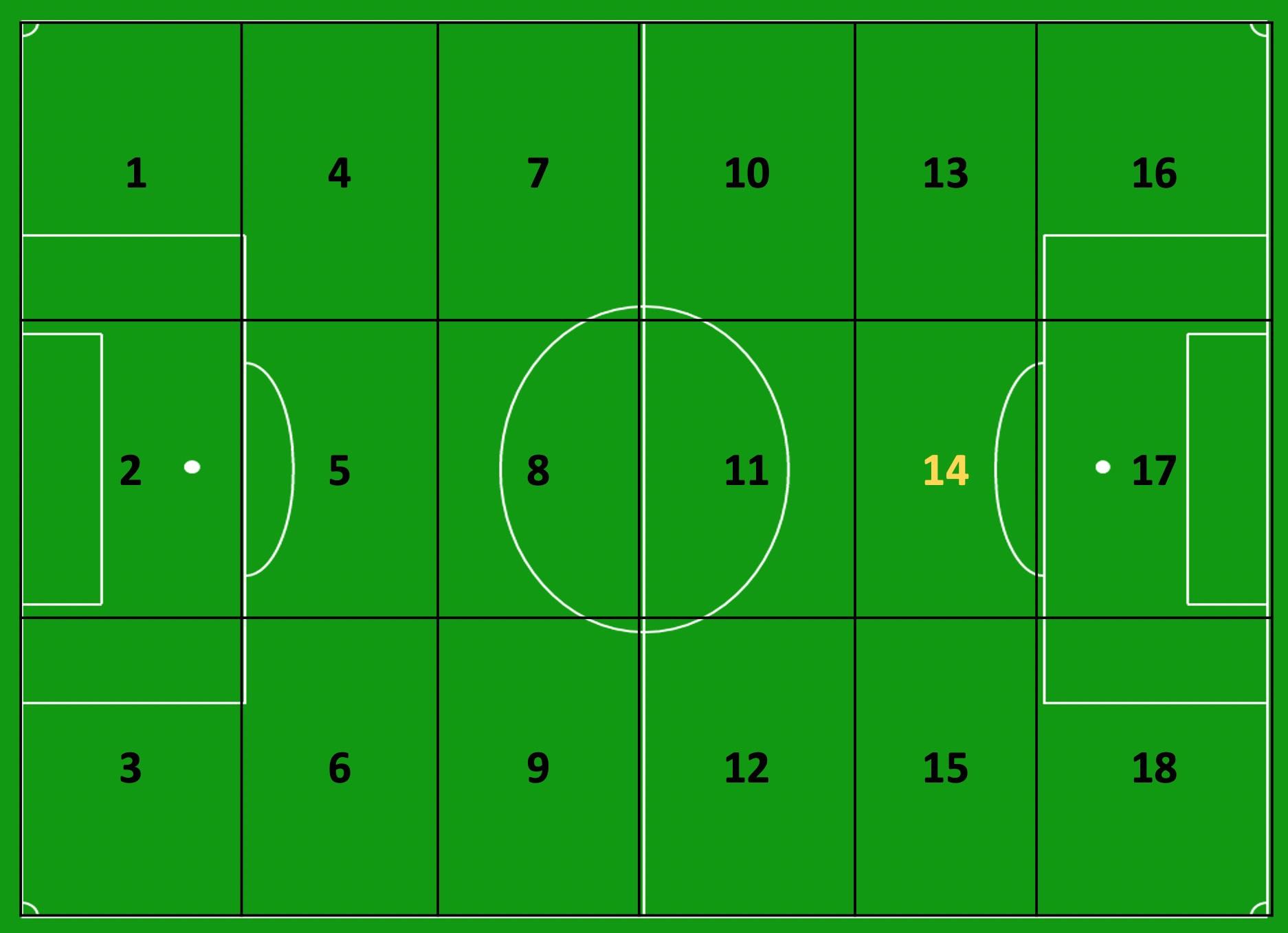 Een voetbalveld onderverdeeld in 18 zones, met de 'gouden zone' 14., Redactie