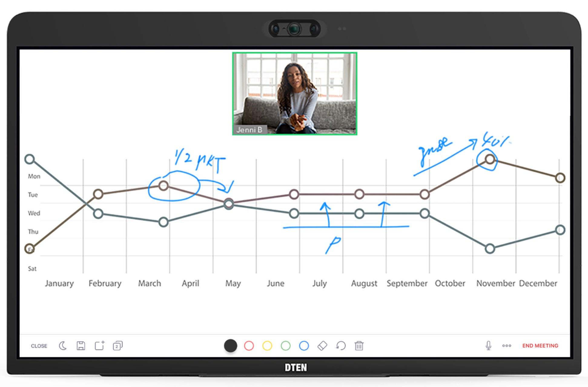 Het toestel heeft ook een whiteboard-functie., Zoom