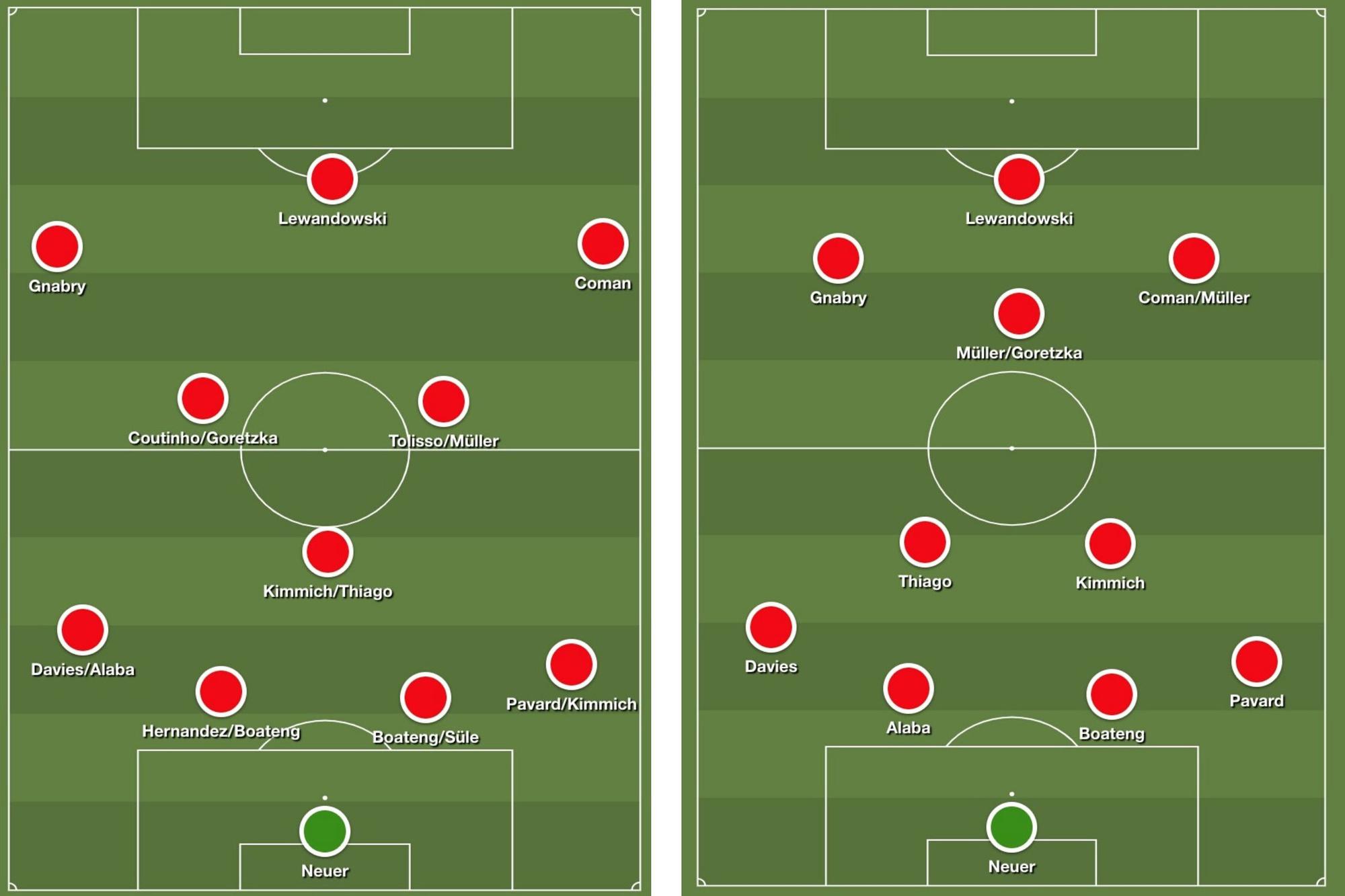 Links: Het systeem van Bayern onder Kovac dit seizoen. De vele wissels staan symbool voor het geschuif van de Kroaat. Rechts: het Bayern München van Hans-Dieter Flick dit seizoen met de meest voorkomende wissels., Redactie