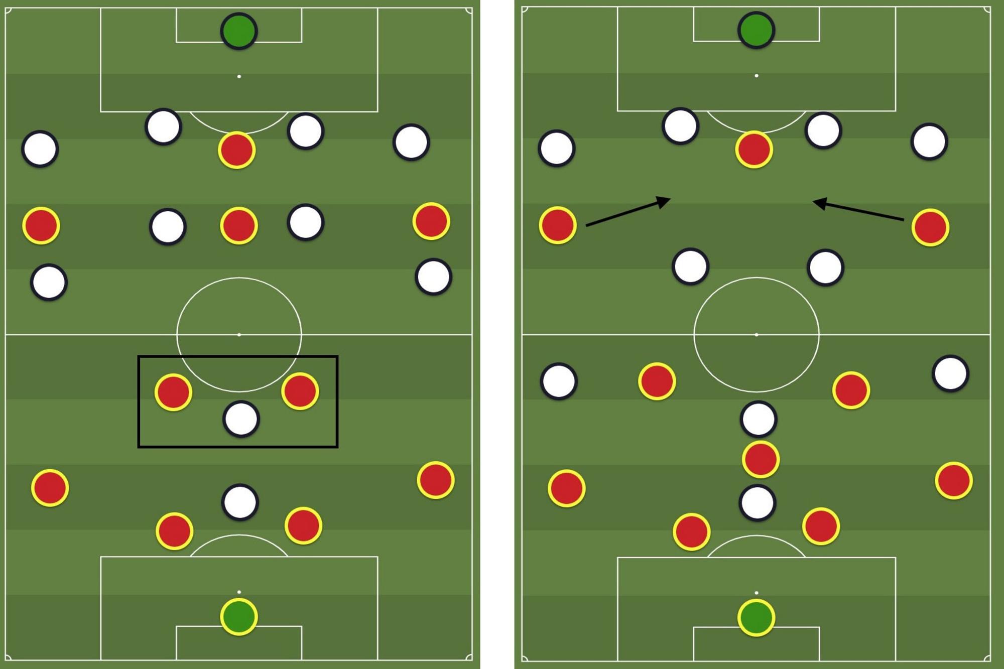 Links: een van de twee rode middenvelders staat altijd vrij en heeft ruimte om het spel te dirigeren; Rechts: inverted wingers kunnen (in een 4-3-3) profiteren van de ruimte in de rug van de twee defensieve middenvelders, die niet meteen een tegenstander hebben., Redactie