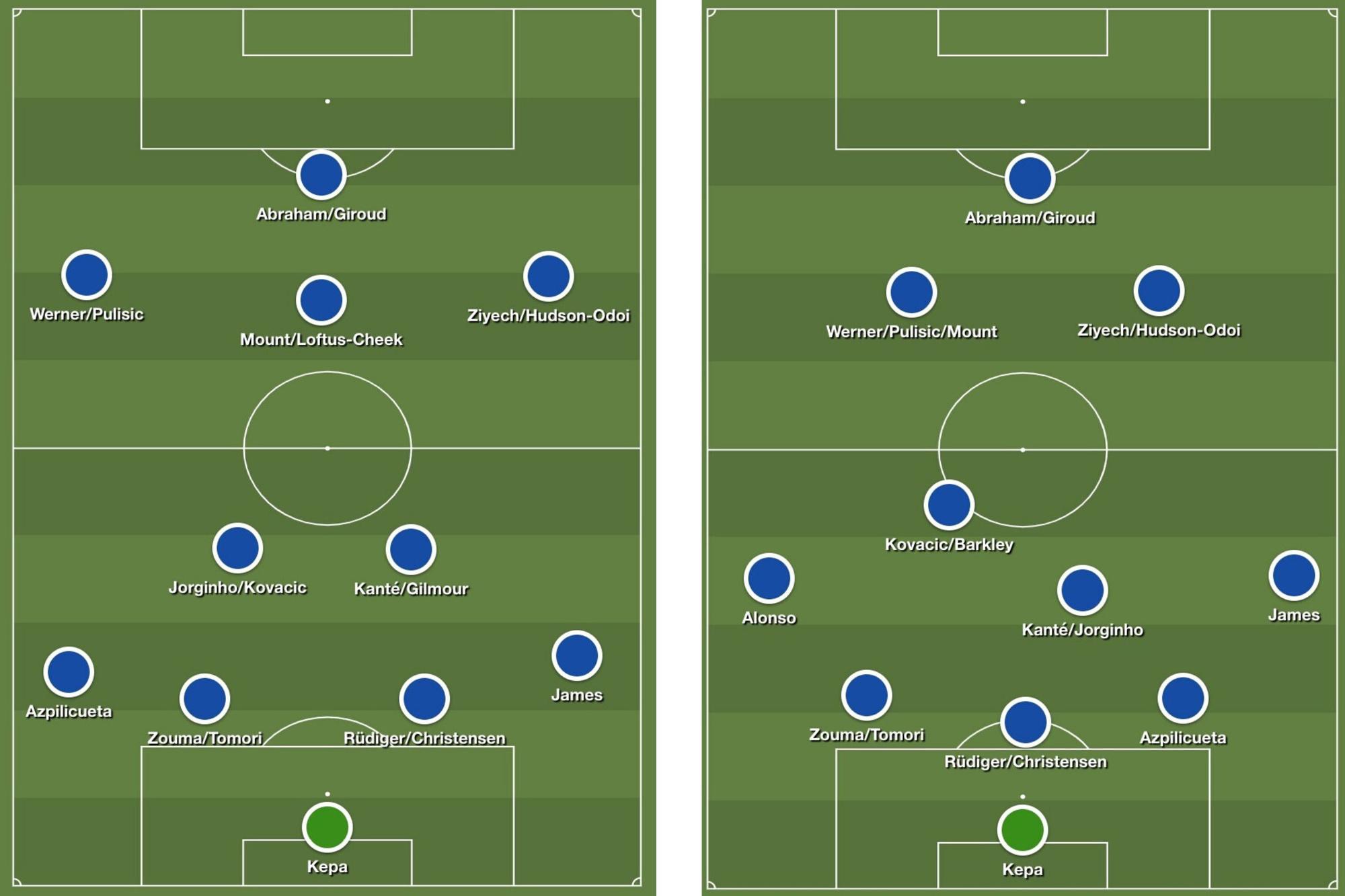Twee mogelijke opstellingen van Chelsea voor volgend seizoen met de spelerskern die ze nu al bezitten., Redactie