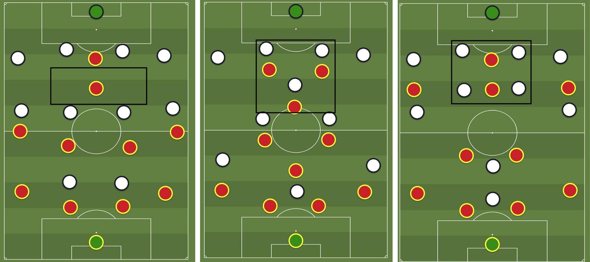 Links: tegen een gewone 4-4-2 kan de 10 optimaal profiteren van de ruimte tussen de linies. Midden: de rode ploeg, in een 4-4-2 in een ruit zoals bv. AC Milan speelden in de jaren 2000, wordt opgevangen door een 4-3-3. De nummer 10 wordt dus opgevangen door één verdedigende middenvelder, waardoor er centraal nog altijd een 3vs3 is. Ideaal voor creatieve spelers. Rechts: door nog een verdedigende middenvelder erbij te zetten, is de verdediging ruimschoots in het voordeel wanneer beide ploegen in 4-2-3-1 spelen., Redactie