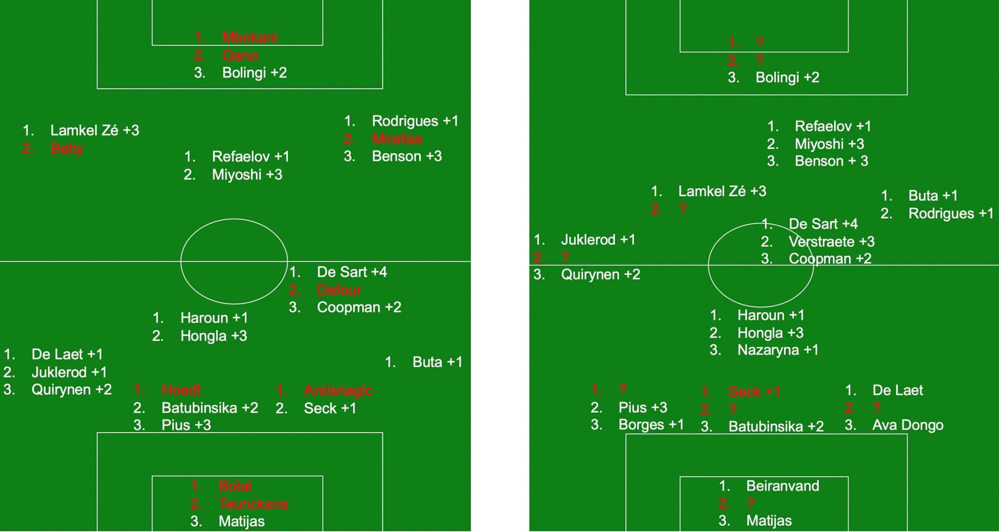Links: de typeploeg van Antwerp van het afgelopen seizoen met per positie de opties, in volgorde van aantal speelminuten. Rood duidt op einde contract of vertrek. Achter de naam staat het aantal extra contractjaren. Rechts: de voorlopige spelerskern waar Leko kan over beschikken in een 3-5-2., Redactie