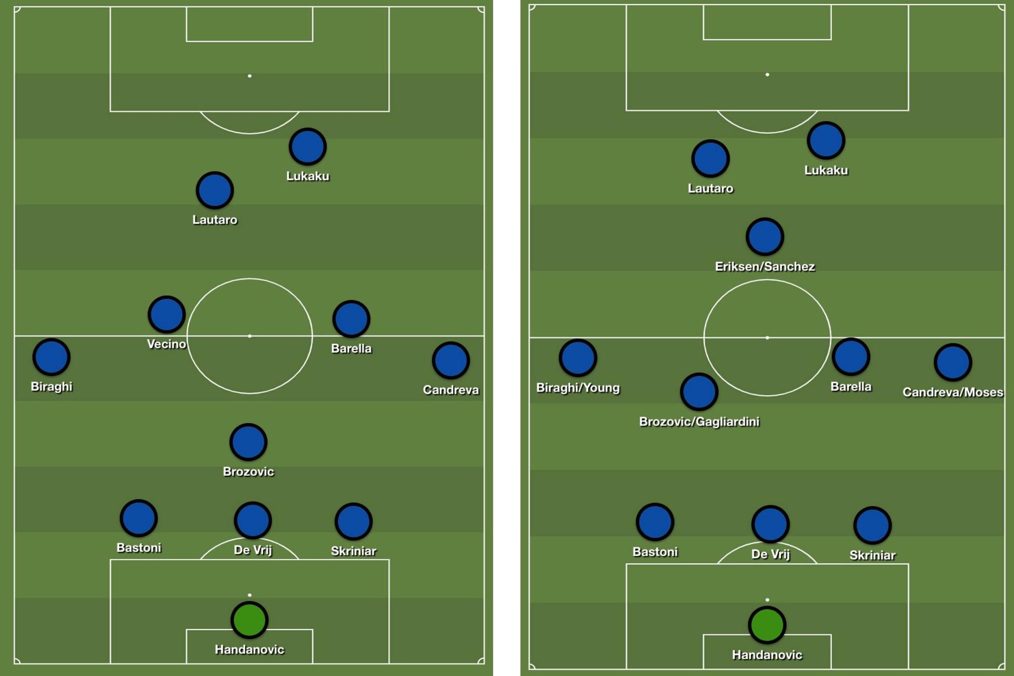 Links: Inter voor de winterstop in een typische 3-5-2. Rechts: Inter na de winterstop met een aangepaste 3-4-1-2 en nieuwe aanwinsten Eriksen, Moses en Young, Redactie