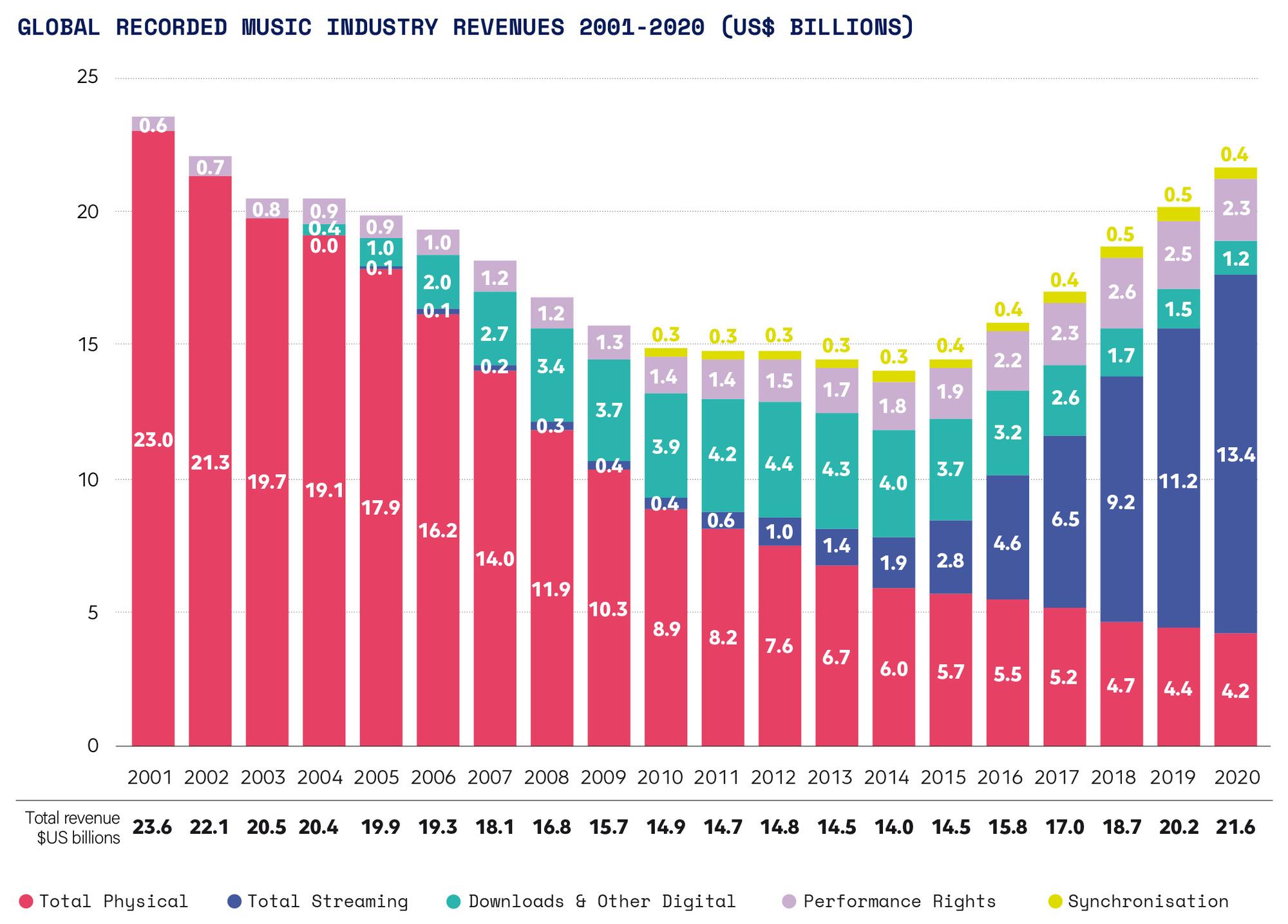 Revenus globaux de la musique enregistrée de 2001 à 2020, en milliards de dollars., IFPI