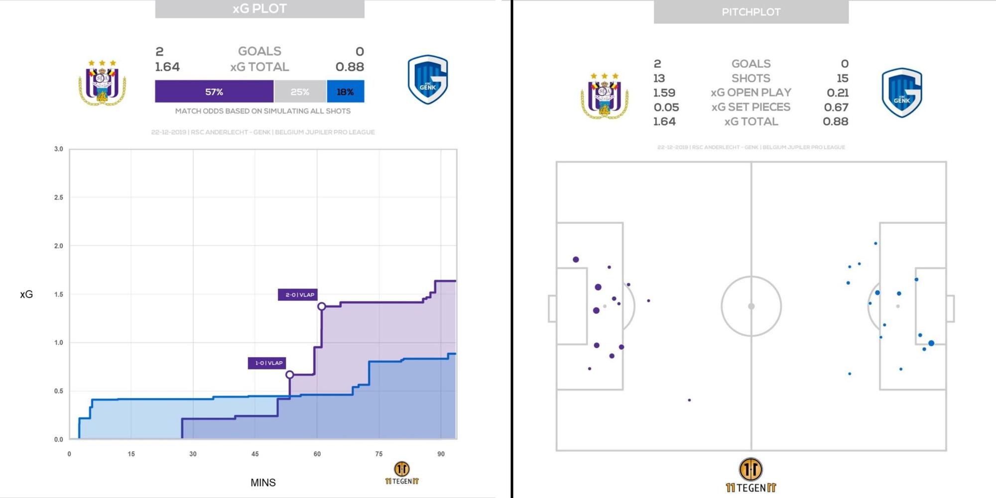 Een voorbeeld van een xG-tijdlijn met winstpercentages en een visueel overzicht van de doelkansen., Opta
