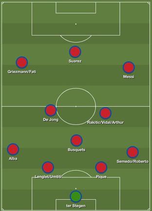 Het Barcelona van Ernesto Valverde dit seizoen., Redactie
