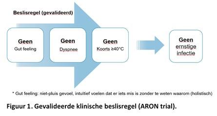 Figuur 1: gevalideerde klinische beslisregel (ARON-trial)., EPI-Centre
