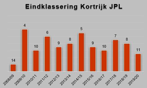 Evolutie van de klassering van KV Kortrijk sinds de terugkeer in de Jupiler Pro League in 2008., Redactie