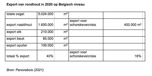 Belgische Houtconfederatie
