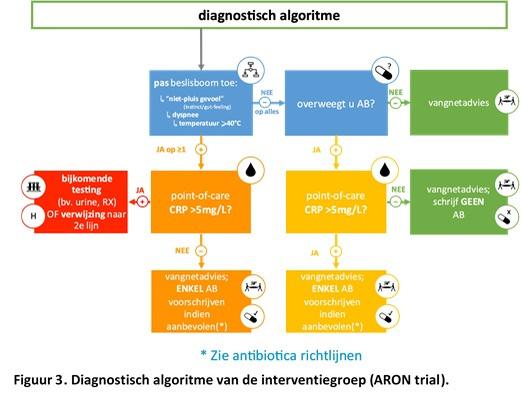 Figuur 3: diagnostisch algoritme van de interventiegroep (ARON-trial)., EPI-Centre.