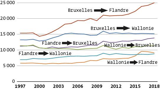 Évolution du nombre annuel de migrations entre les 3 régions belges, de 1997 à 2018, Statbel ; étude IBSA, IWEPS, Statistiek Vlaanderen