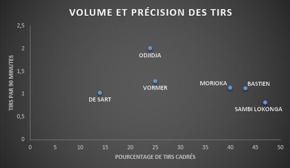 Comparaison du nombre et de la précision des tirs de Samuel Bastien avec les chiffres de joueurs qui occupent des postes semblables parmi les concurrents du Standard., D.R.