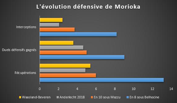 L'évolution défensive de Ryota Morioka en chiffres, D.R.