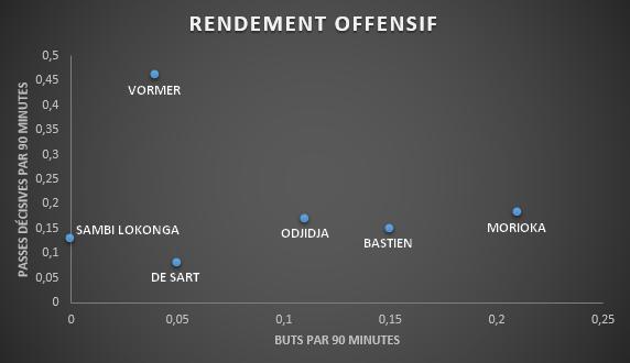 Nombre de buts et de passes décisives par tranches de 90 minutes jouées en Pro League cette saison., D.R.