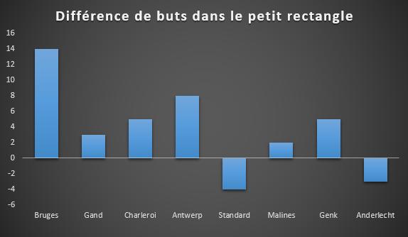 Le Standard n'est pas maître de son petit rectangle. Il est, avec Anderlecht, la seule équipe de la colonne de gauche qui encaisse plus qu'elle ne marque depuis cette zone, SFM