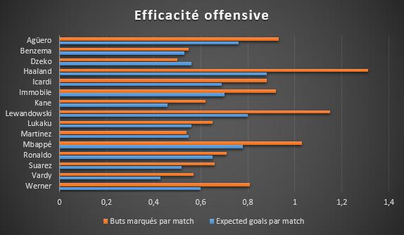 Comparaison entre les expected goals et les buts effectivement marqués cette saison, SFM