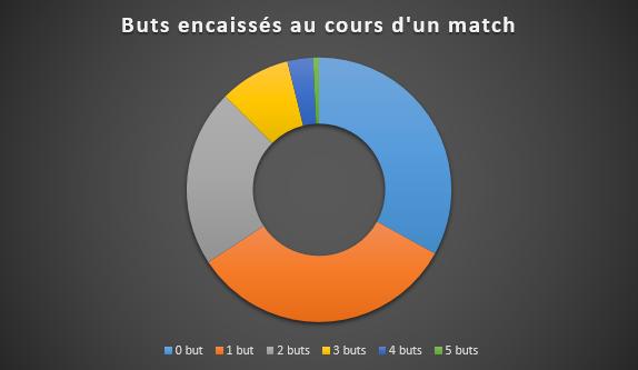 66% des matches de championnat dirigés par Philippe Montanier depuis 2007 se sont conclus avec moins de deux buts encaissés par son équipe, SFM