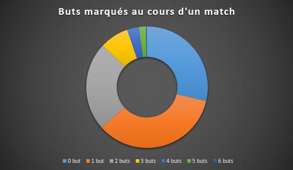 63% des matches dirigés par Philippe Montanier depuis l'été 2007 en championnat se sont conclus avec moins de deux buts marqués, SFM